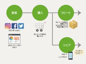 顧客購買行動に合わせて購入導線を設計する必要があり、SNSは入り口になる